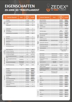 Materialdatenblätter - Eigenschaften